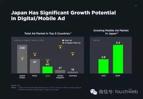 LINE的IPO簡報曝光 廣告佔營收比達35.5_-圖04