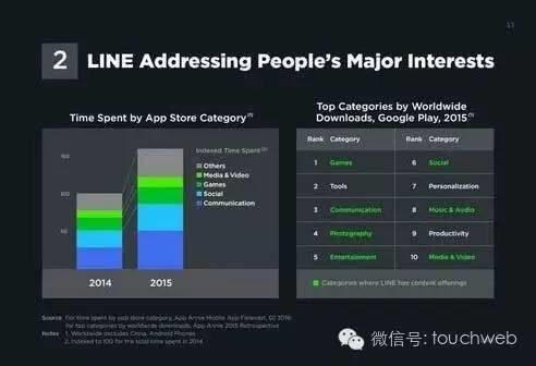 LINE的IPO簡報曝光 廣告佔營收比達35.5_-圖10