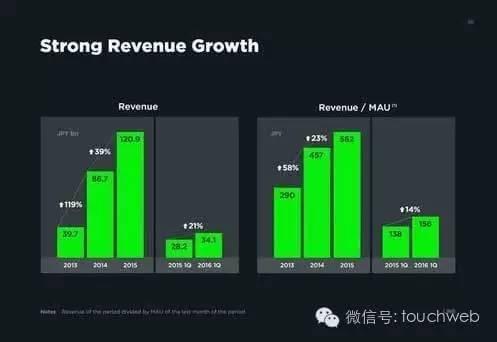 LINE的IPO簡報曝光 廣告佔營收比達35.5_-圖26