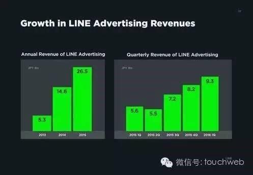 LINE的IPO簡報曝光 廣告佔營收比達35.5_-圖28