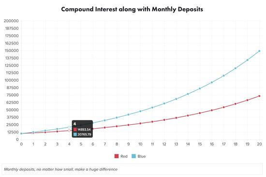 magic of compound rate