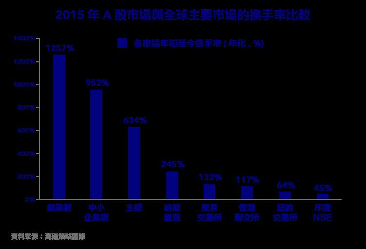 暴漲暴跌的中國股市為什麼無法迎接價值投資時代的到來-05