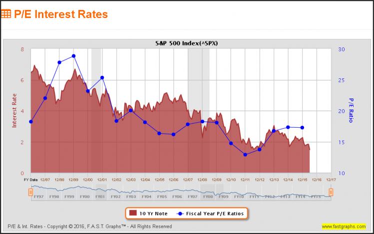 PE Interest rate