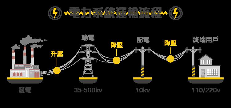 兼具環保和能源利用最大化的新技術-智慧電網-04