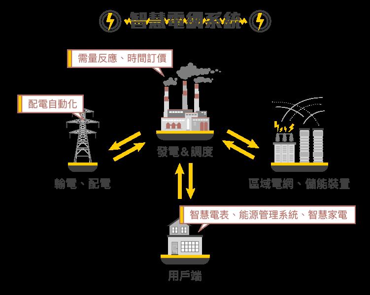 兼具環保和能源利用最大化的新技術-智慧電網-05