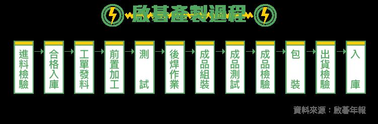 智慧生活聯網-啟碁_內文圖-03