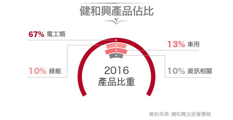 更新-2017-12-26-特斯拉的綠能連接器供應商-3003健和興-02