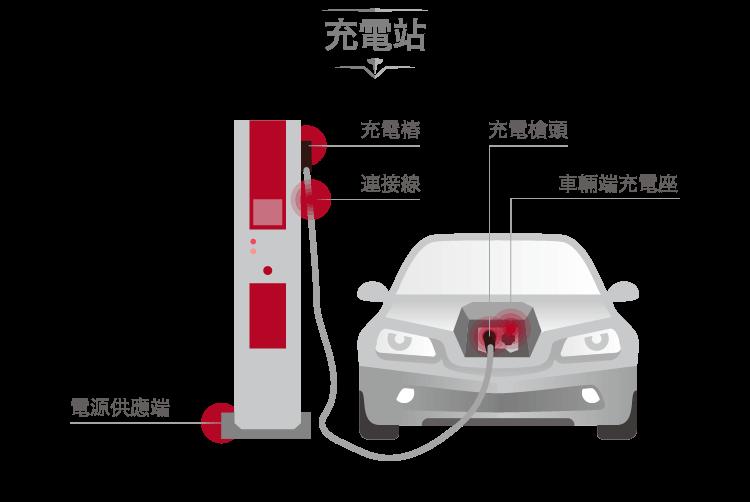 特斯拉的綠能連接器供應商-3003健和興-內文圖01