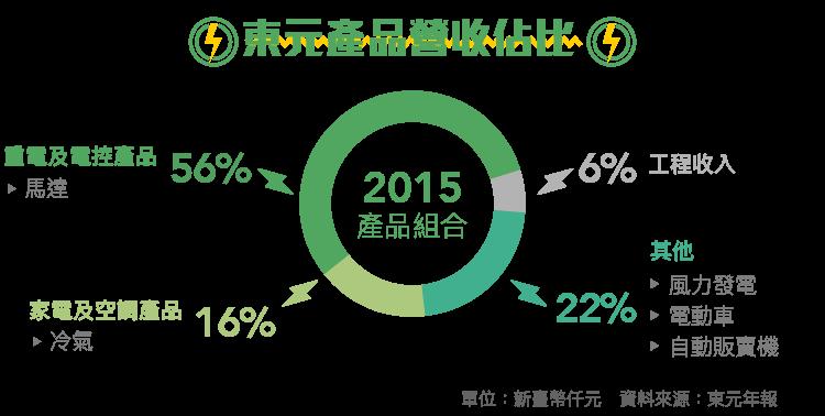 邁向開發新能源之路 1504東元-內文圖-01