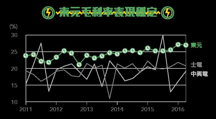 邁向開發新能源之路 1504東元-內文圖-02