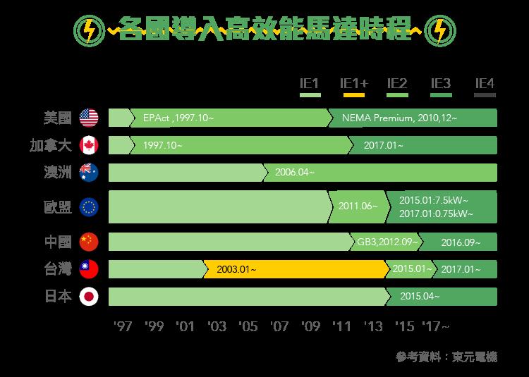 邁向開發新能源之路 1504東元-內文圖-03