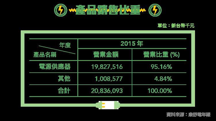 開花結果的綠能電源供應廠-6282康舒-06