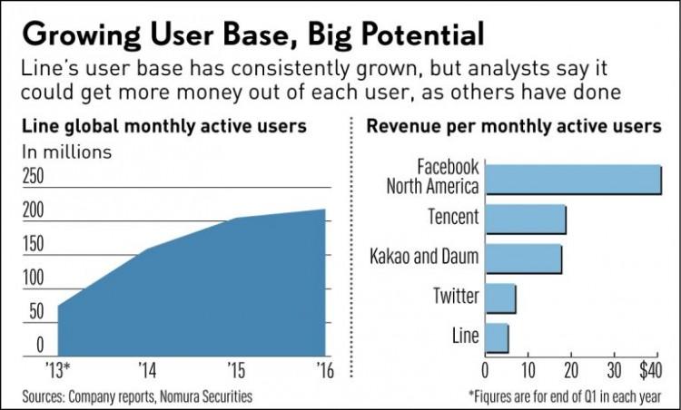 Growing User Base