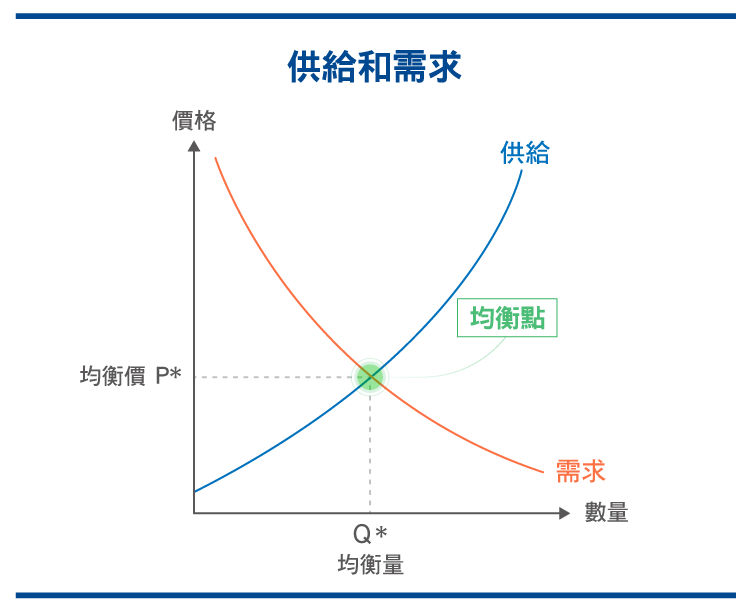 供需迷思 經濟學中常見的錯誤解析_0525-04