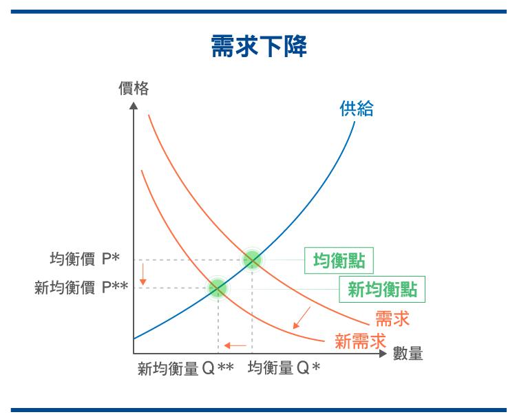 供需迷思 經濟學中常見的錯誤解析_0525-06