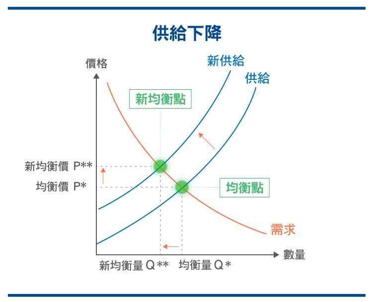 供需迷思 經濟學中常見的錯誤解析_0525-08
