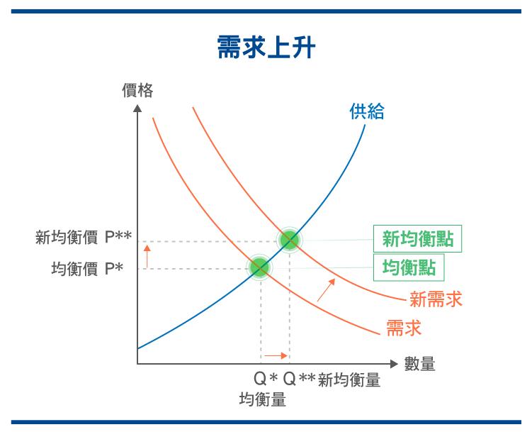 供需迷思 經濟學中常見的錯誤解析_0525-10