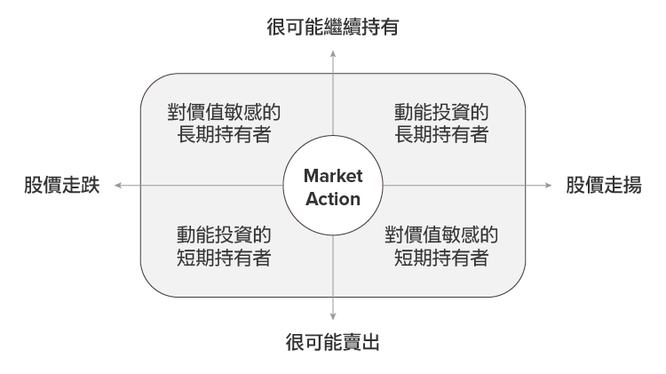 如何區別個股的持有者是長期還是短期投資人呢--03
