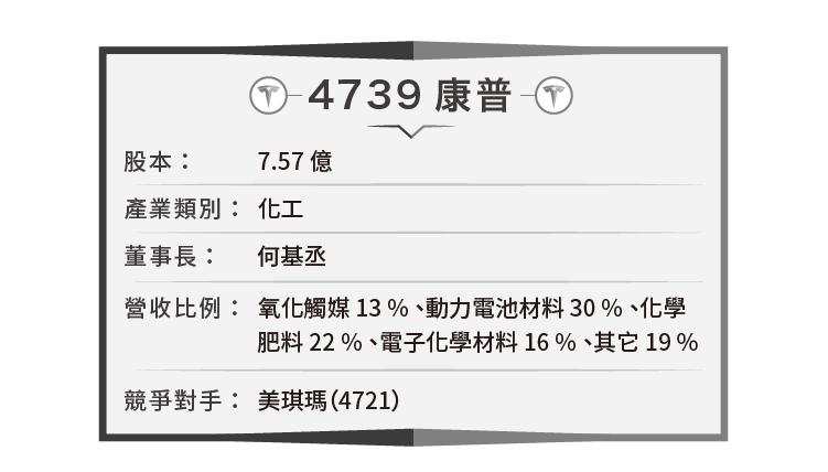 搶進特斯拉能量核心-4739康普_內文圖-01