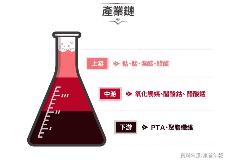 搶進特斯拉能量核心-4739康普_內文圖-05