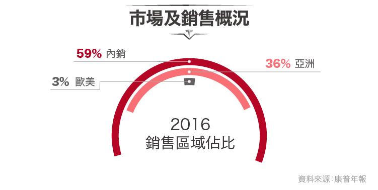 更新-2017-12-26-搶進特斯拉能量核心-4739康普-08