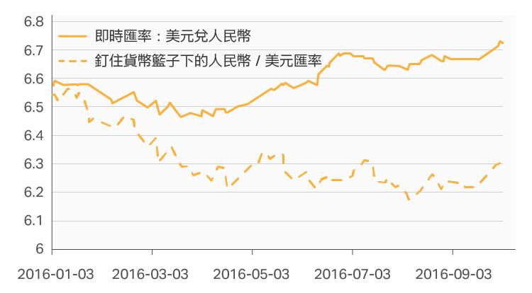 華爾街見聞)人民币單邊貶值預期難消的禍首—匯率機制-01