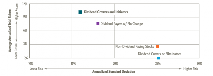 Dividend-Growers-and-Initiators-e1432730112118
