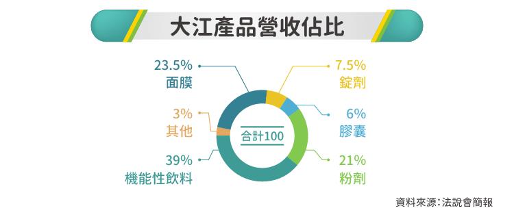 強勢攻入中國保健市場-8436大江-01