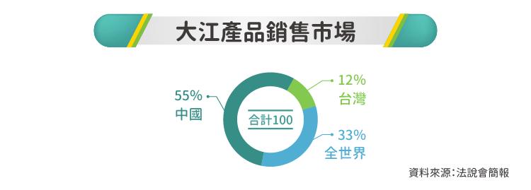 強勢攻入中國保健市場-8436大江-02