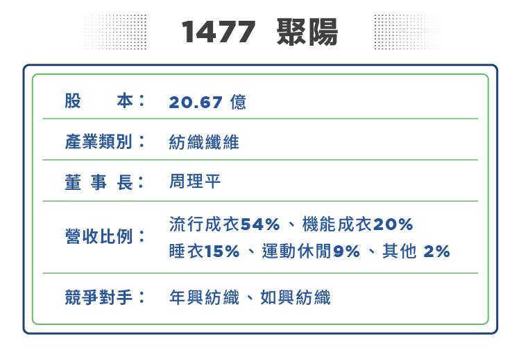 更新-近期落難的紡織股后-1477聚陽_1 複本