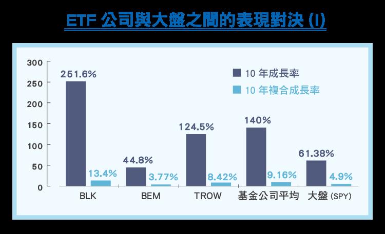 買ETF公司的股票,比買他們的ETF好-02
