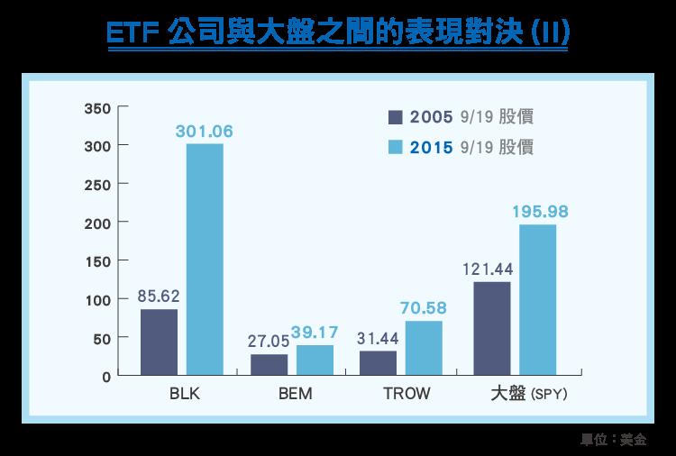 買ETF公司的股票,比買他們的ETF好-06