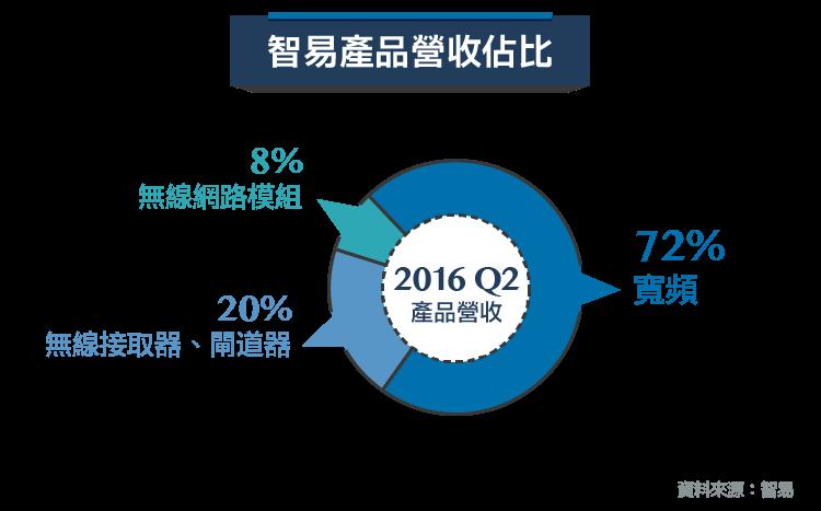 全球最大IAD供應商-3596智易_內文圖-01