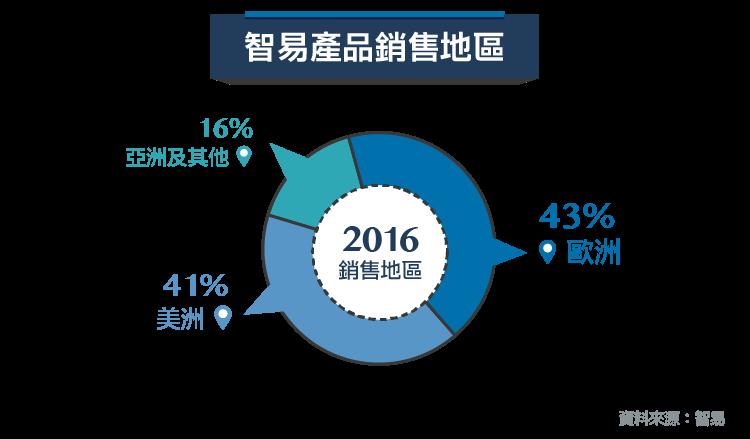 全球最大IAD供應商-3596智易_內文圖-02