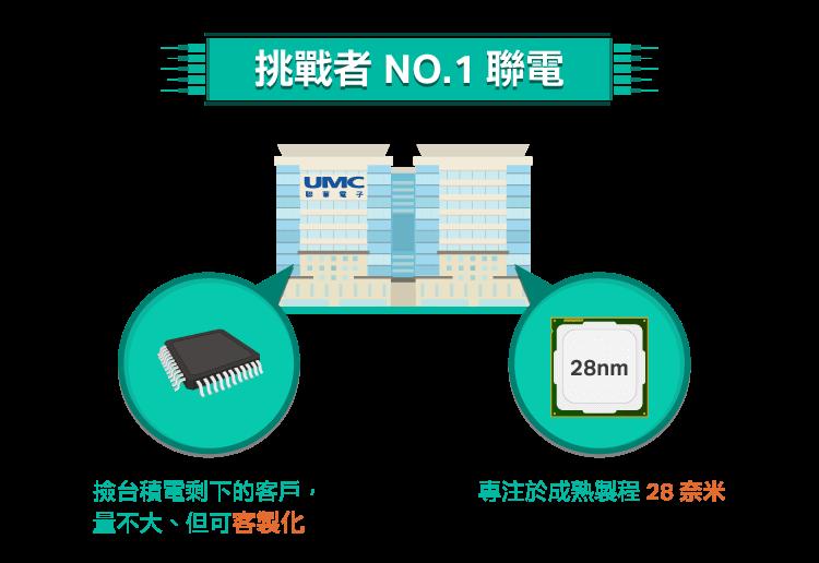 半導體知識-挑戰晶圓代工霸主(1)-台積電VS聯電_02