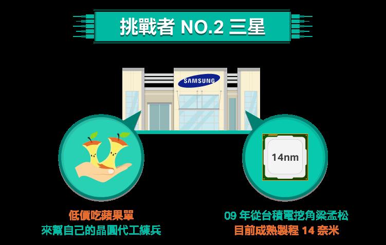 挑戰晶圓代工霸主(2)-三星-04