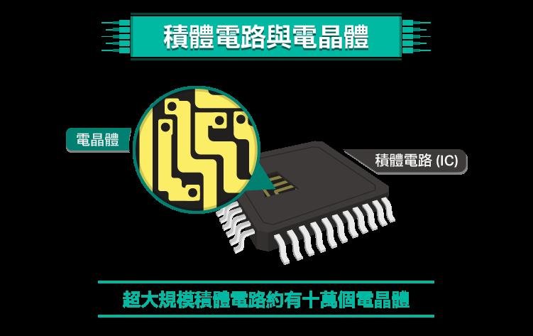 數位時代基石-半導體-06