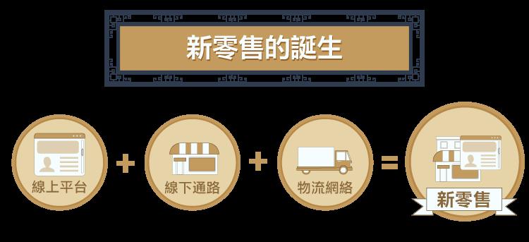 新零售概念將帶動傳統通路商騰飛_-03