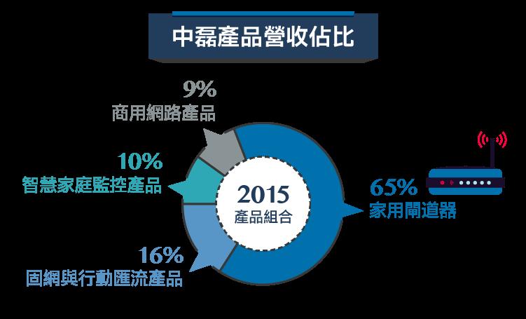 智慧時代的網通設備商-5388中磊-04