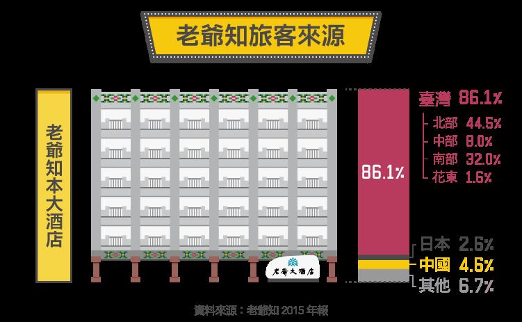 東台灣第一間國際觀光旅館-5704老爺知-05