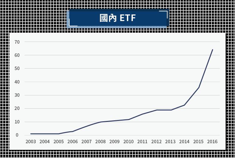 睿富者)完美的大盤追蹤者—ETF-06