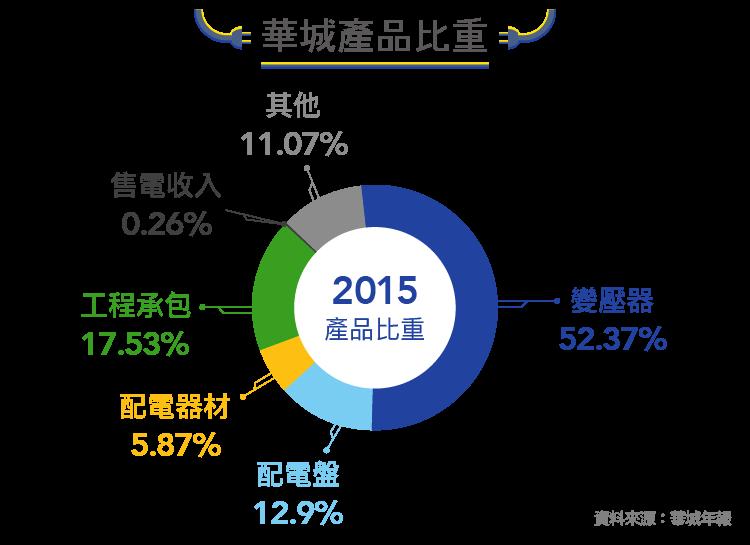 瞄準新能源市場的電機廠-1519華城-01_Fugle