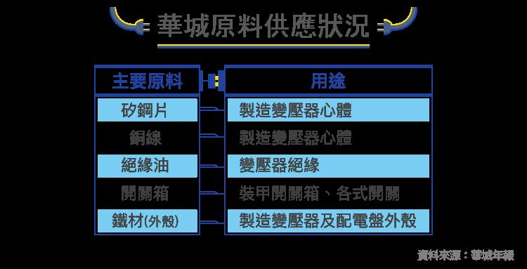 瞄準新能源市場的電機廠-1519華城-03