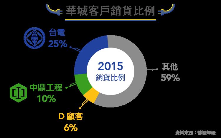 瞄準新能源市場的電機廠-1519華城-04