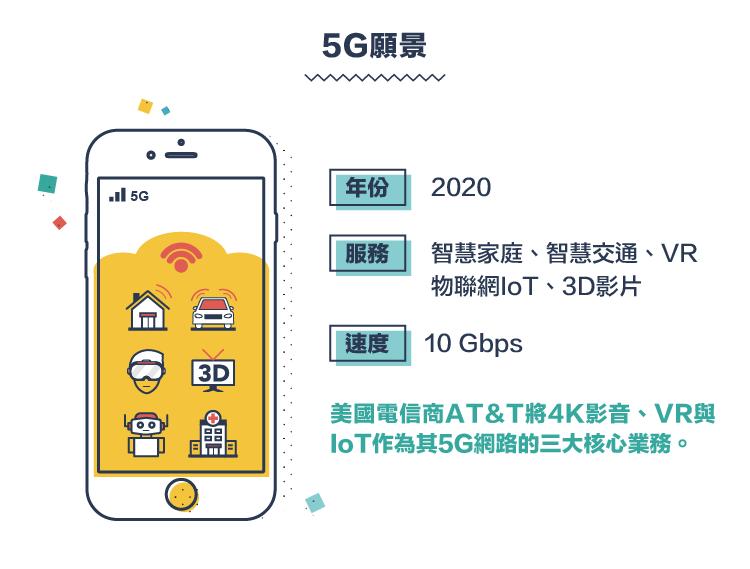 迎戰通訊新世代-5G篇-06