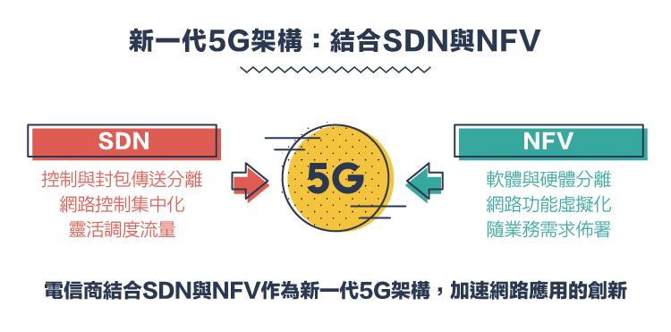 迎戰通訊新世代-5G篇-10