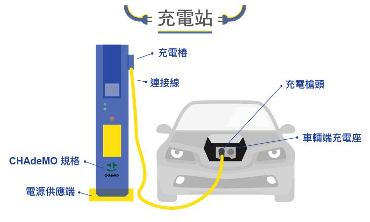 電動車基礎建設的領航者-2308台達電-05