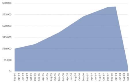 ltcm-loss-chart