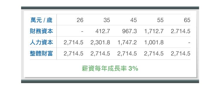 債券與資產配置-04
