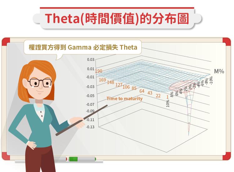 影響權證價格的兩大參數 _ Gamma 與 Theta-04